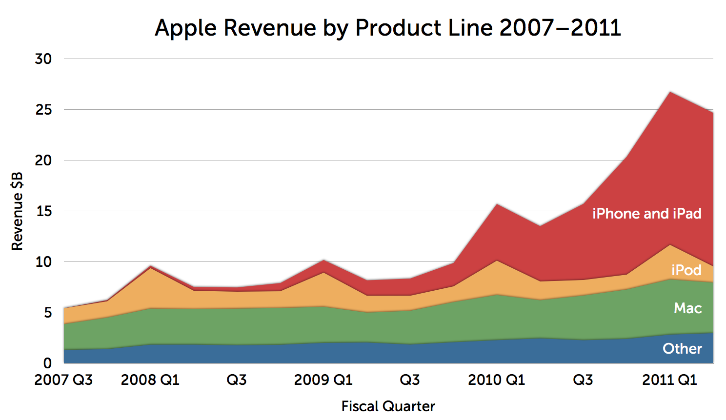 Apple Revenue by Product Line 2007 Q3–2011 Q2