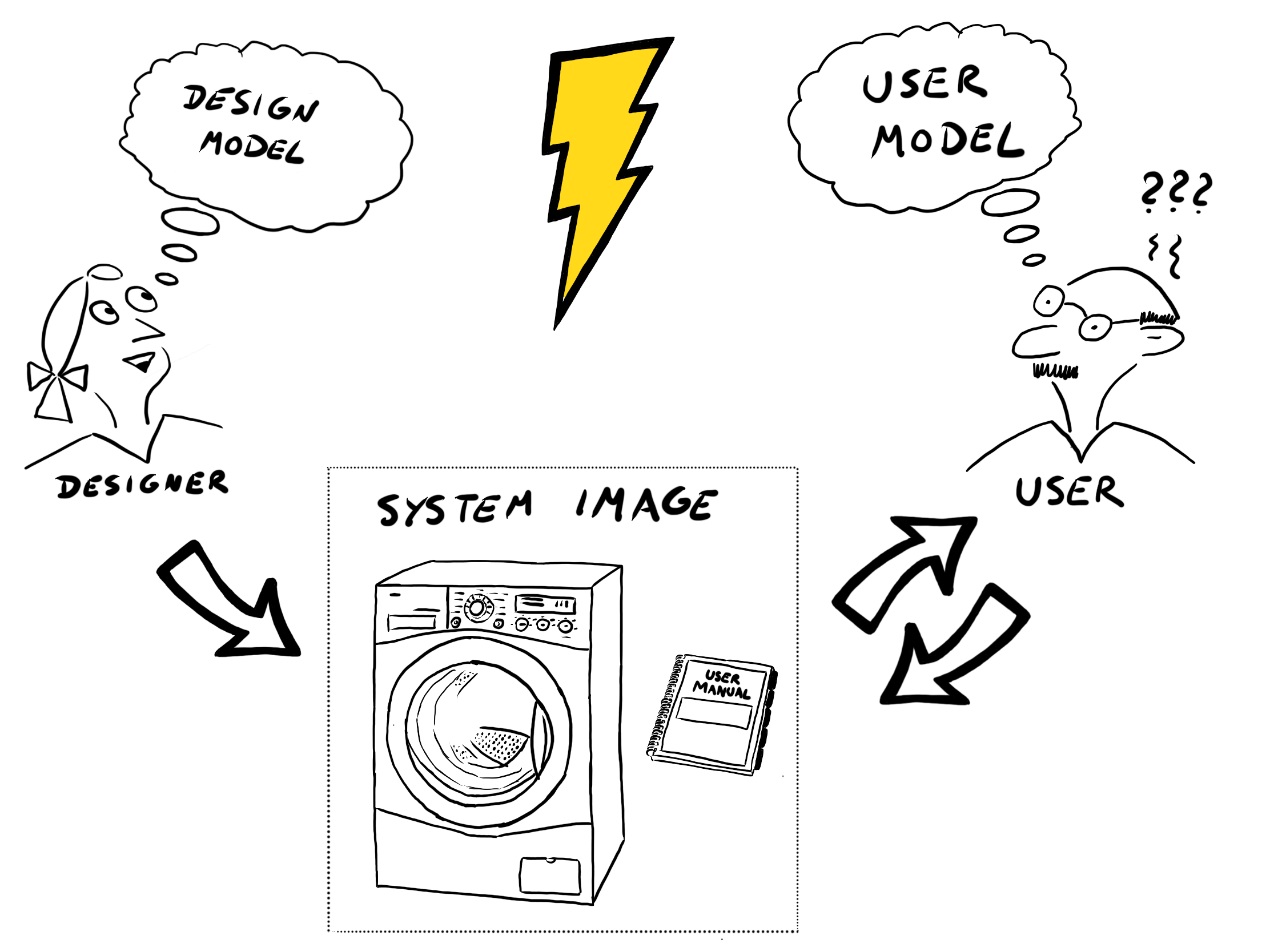 The user's mental model is not identical with the product designer's mental model. Graphic adopted from The Design of Everyday Things by Don Norman.