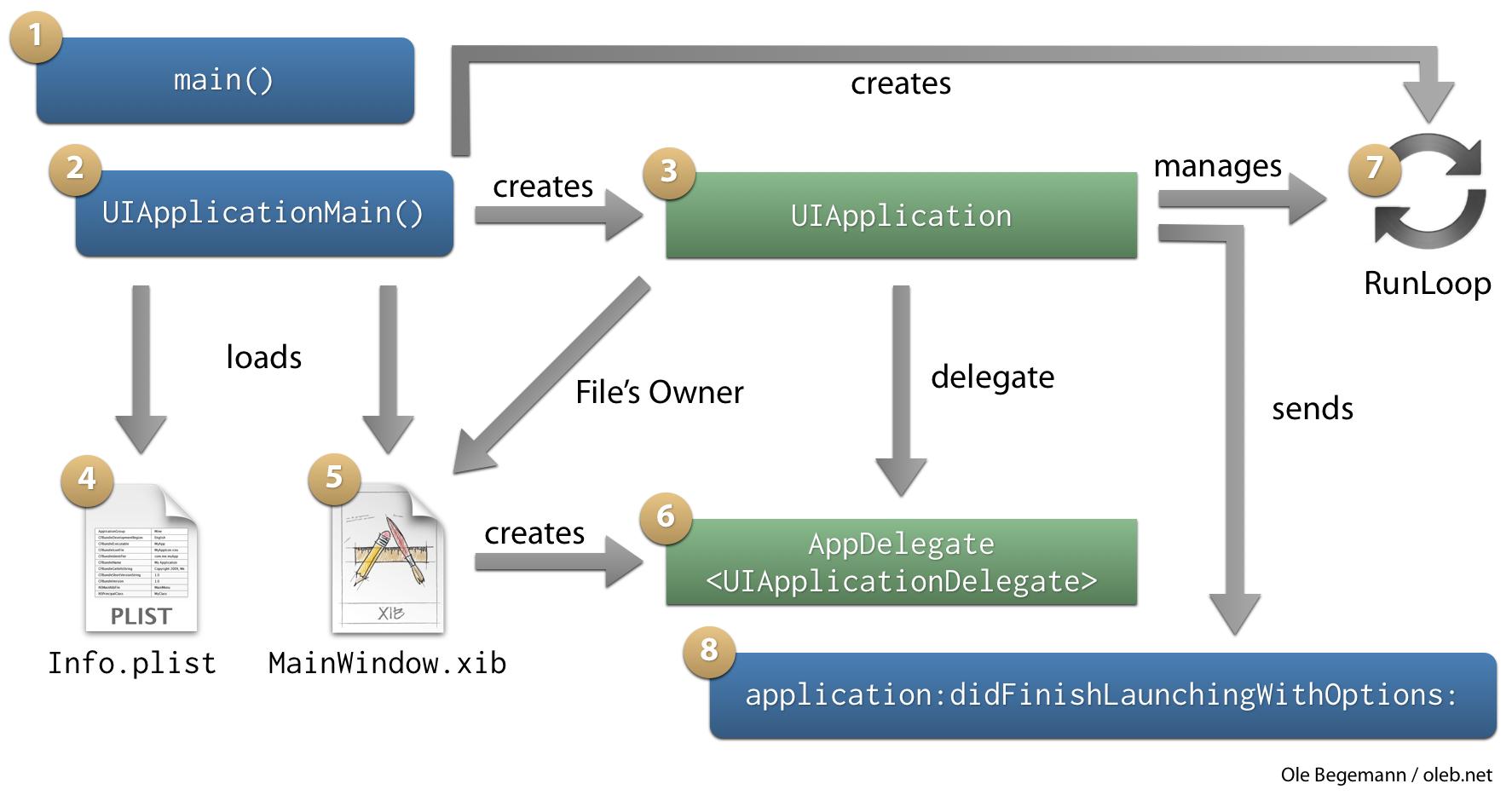 The App Launch Sequence on iOS – Ole Begemann