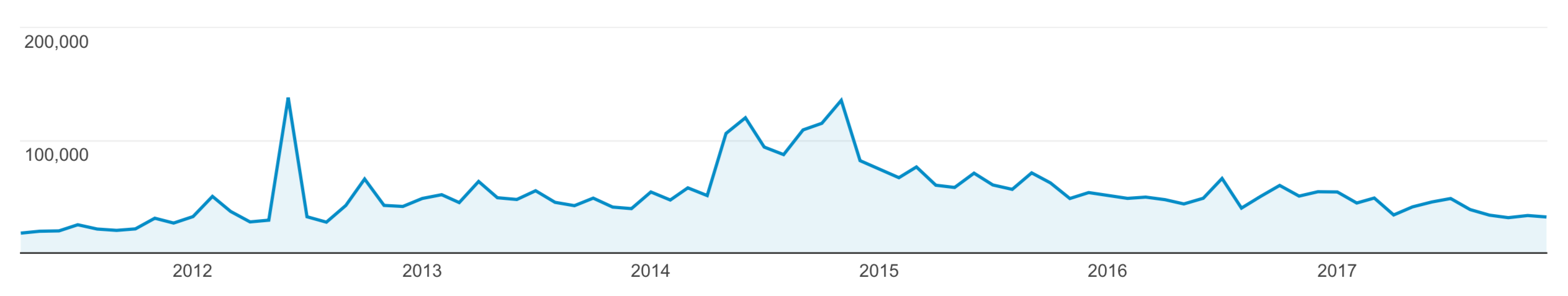 Chart of monthly pageviews as reported by Google Analytics between April 2011 and December 2017  - monthly pageviews google analytics 2011 2017 2526 px - How I do analytics – Ole Begemann