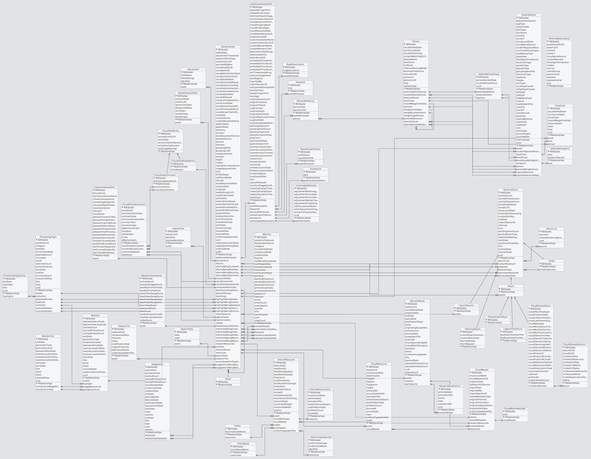 Visual overview of the Core Data data model of the Photos.framework in iOS 12.0  - photos 10 - PhotoKit's data model – Ole Begemann