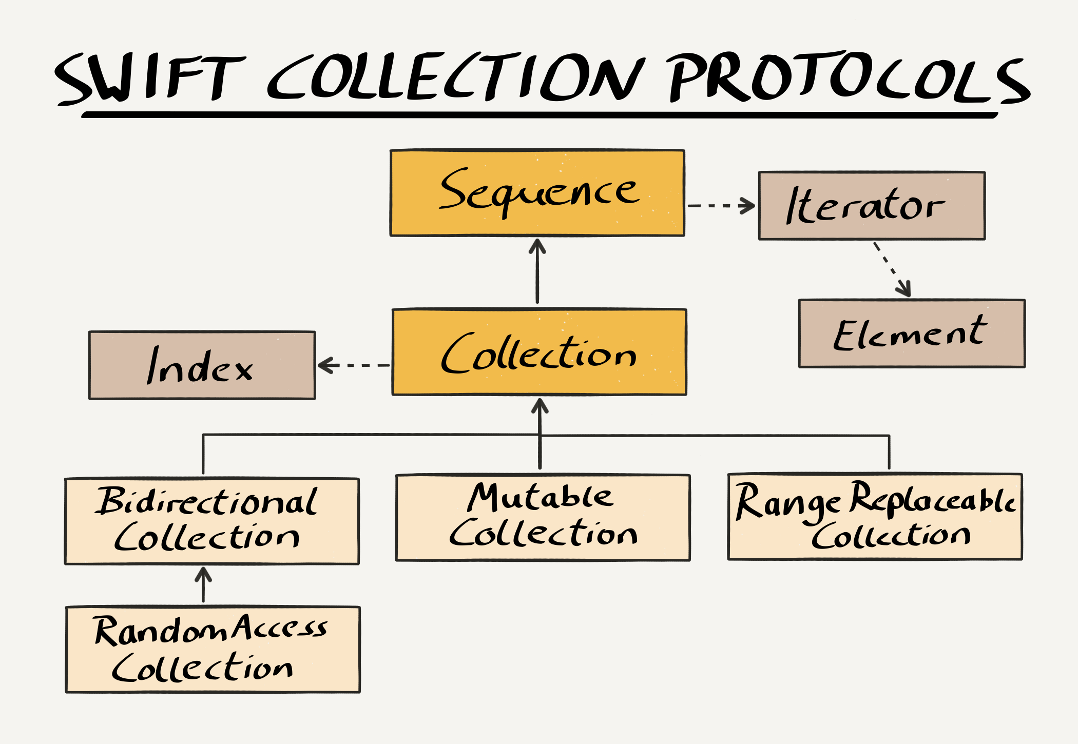Swift Collection Protocol Hierarchy