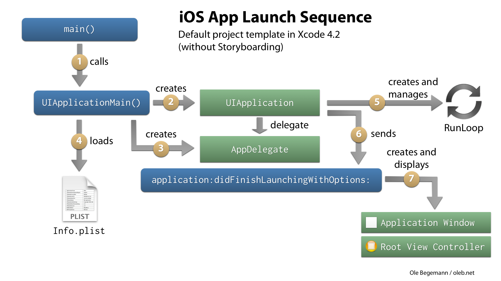 App Launch Sequence as of Xcode 4.2 (without Storyboarding)